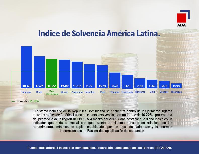 Gráfico Educativo Solvencia de América Latina